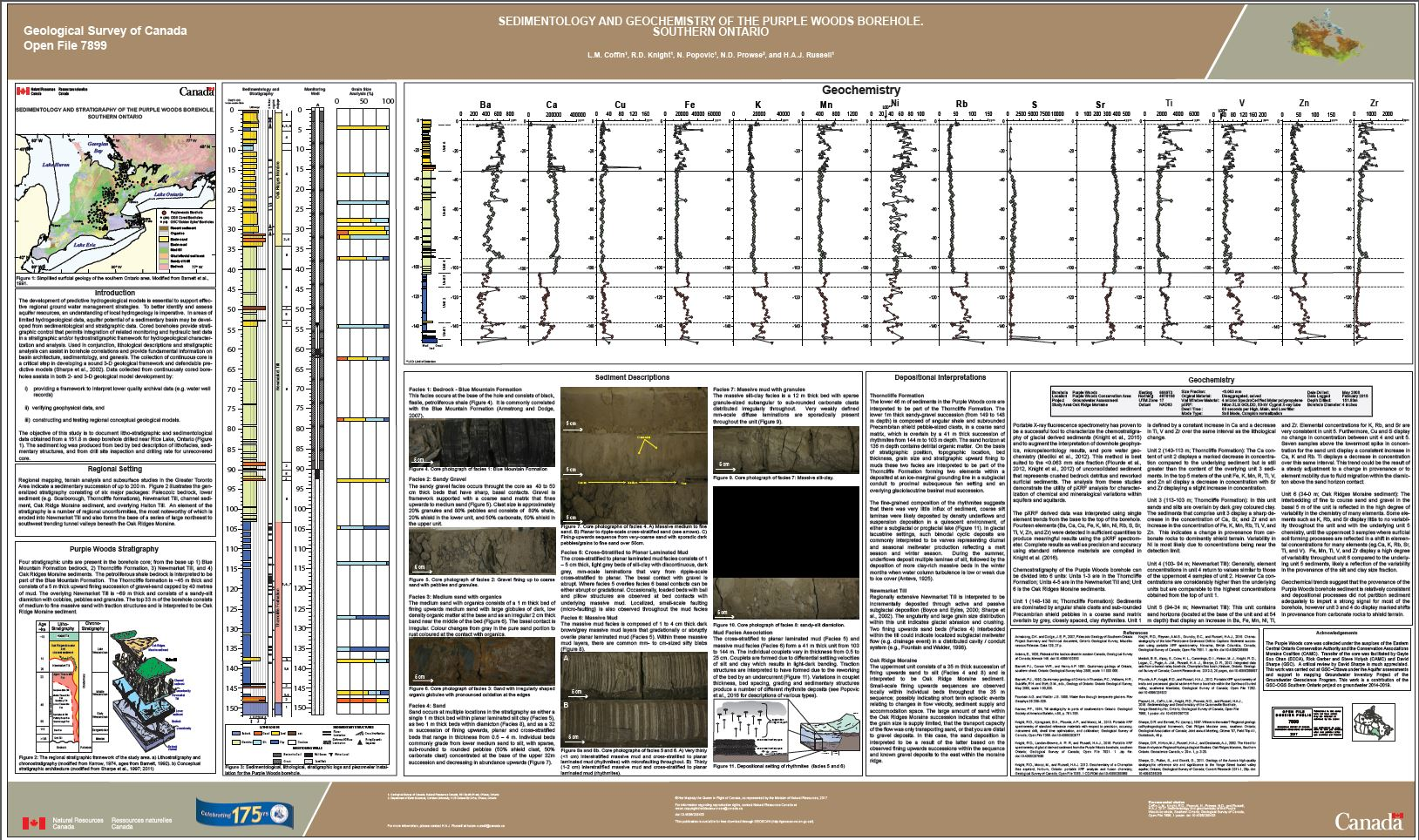 Sedimentology and geochemistry of the Purple Wood Borehole, southern Ontario